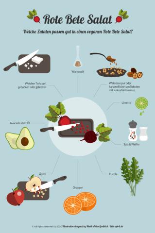 Illustration Infografik Zutaten veganer Rote Bete Salat design Merih Aktas Goellrich